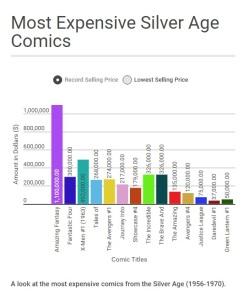 Comic Shares Chart